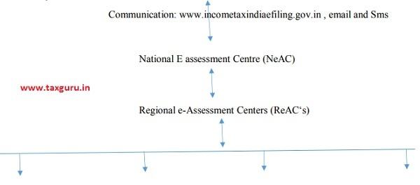 E-Assessment 2019 Ecosystem