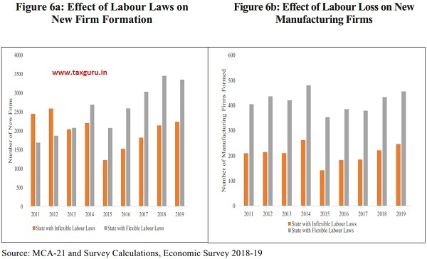 Effect of Labour Laws