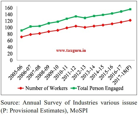 Employment in Organized Manufacturing in India (in lakh)