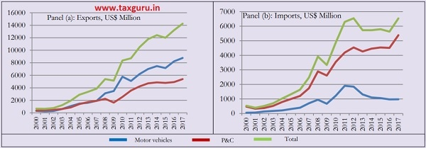 Exports and imports of motor vehicles versus and parts & components (P&C)