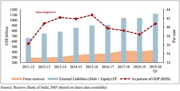 External Liabilities (Debt + Equity)-End Period (EP)