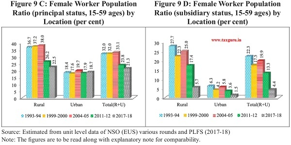 Female Worker Population
