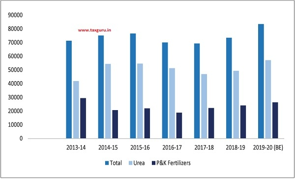 Fertilizer Subsidy during 2013-14 to 2019-20 ( Rs. crores)