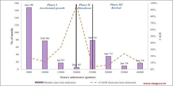 Figure 1 Sensex- Incremental months taken to cross each 5000-point milestone