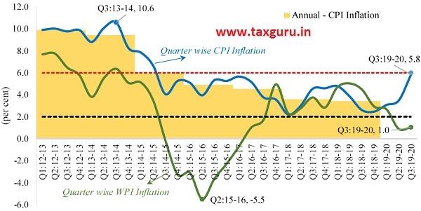 Figure 10 CPI and WPI inflation