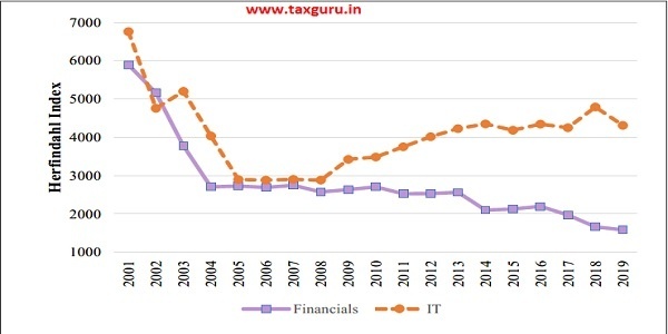 Figure 10 Herfindahl Index of Financials and IT sectors