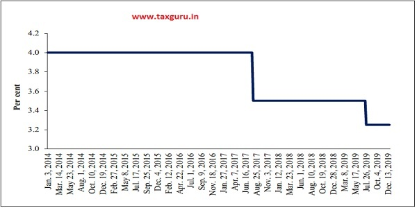 Figure 10 Saving Deposit Rate