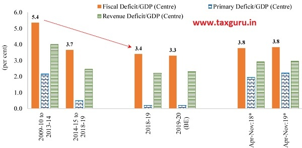 Figure 12 Gross Fiscal Deficit (Centre) as percentage of GDP