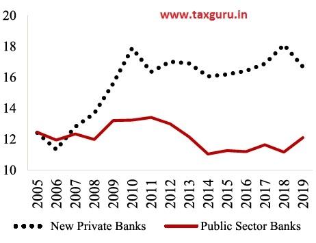 Figure 12 Total Capital Adequacy Ratio ( per cent)