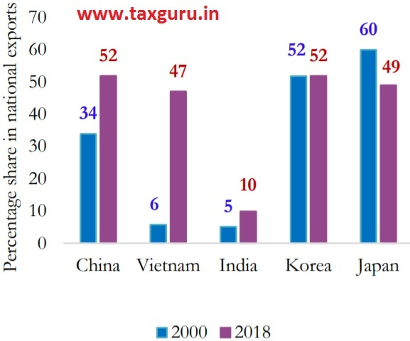Figure 12(a) Share of NP in India's mer-chandise export basket is very low