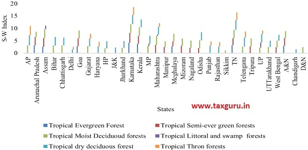 Figure 13 Shannon-Weiner Index for Trees