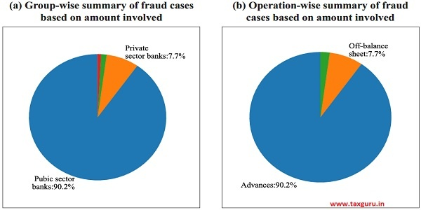 Figure 14 Frauds in banks ( per cent)