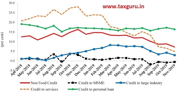 Figure 14 Growth of non-food bank credit