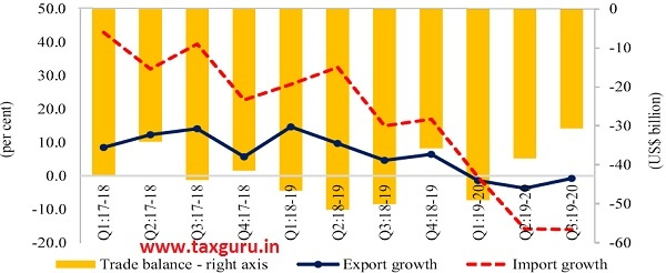Figure 16 Growth of merchandise exports and imports