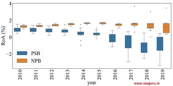 Figure 16a Heterogeneity in Return-on-assets