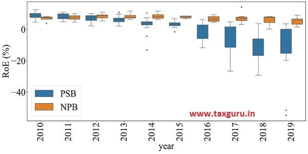 Figure 16b Heterogeneity in Return-on-equity