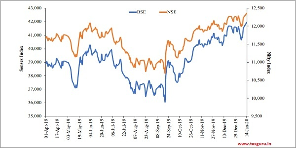 Figure 17 Movement of Indian Benchmark Indices