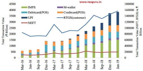 Figure 17 Total Value of Digital Transactions between March 2016 and January 2019