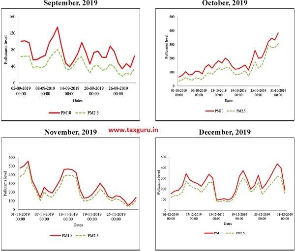 Figure 18 Ambient Air Quality of Delhi (ITO) in the month of September, October,