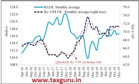 Figure 18 Exchange Rate of Indian Rupee