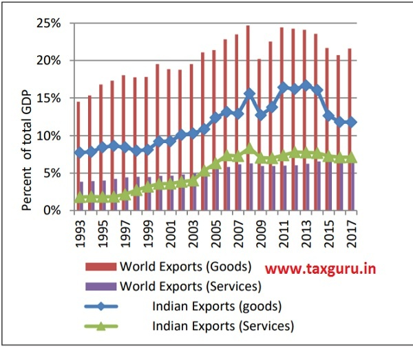 Figure 1(a) Share of exports in GDP, India versus World