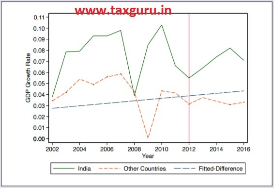 "Figure 2 India and other countries did not follow a parallel trend before the ""treatment"" before 2012, making DID an imperfect model to measure mis-estimation"