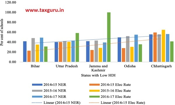 Figure 2 NER and Electricity Rate Nexus for selected States in India