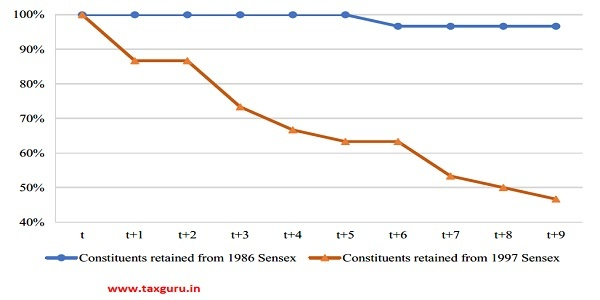 Figure 2 Percentage of Sensex constituents retained over next decade