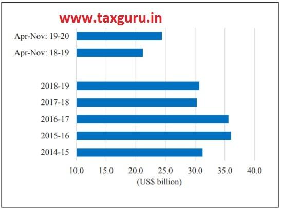 Figure 21 Net annual FDI inflows