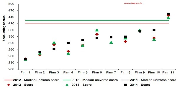 Figure 22 Leading indicators using accounting quality measures for large defaulters