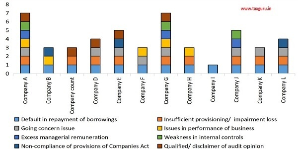Figure 23 Leading Indicators using quality of financial statement disclosures by large