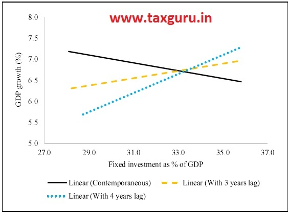 Figure 24 Lagged effect of Investment to growth (2004-2019)