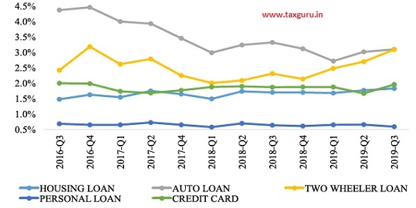 Figure 25 NPA Levels in Retail Loans by Major Products (2016-19)
