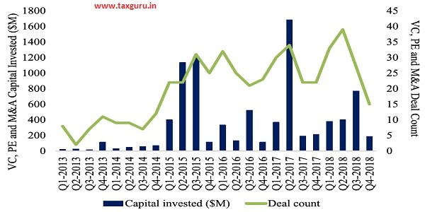Figure 28 VC, PE and M&A Investment Activity in FinTech in India, 2013-18
