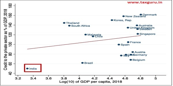Figure 3 Country's GDP per capita and penetration of credit in the country