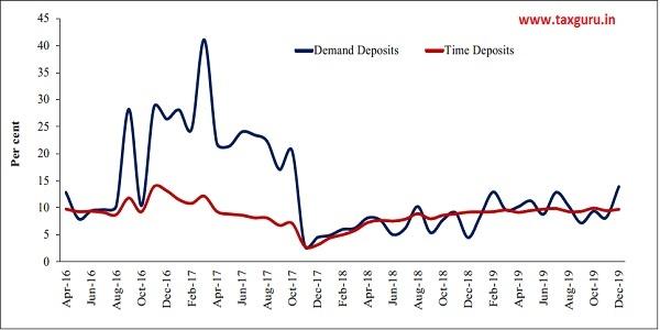 Figure 3 Deposits Growth (YoY)