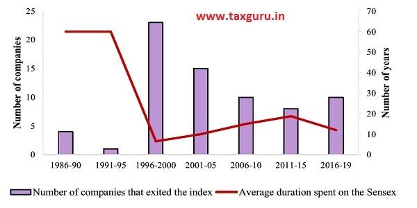 Figure 3 Increasing churn in the Sensex