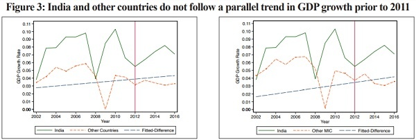 Figure 3 India and Other countries do not follow a parallet trend in GDP growth prior to 2011
