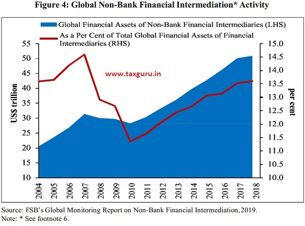 Figure 4- Global Non-Bank Financial Intermediation