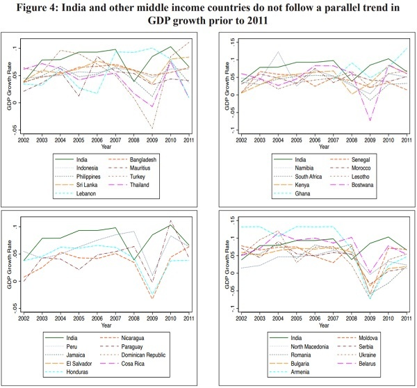 Figure 4 India and other middle income countries do not follow a prallel trend in GDP growth prior to 2011