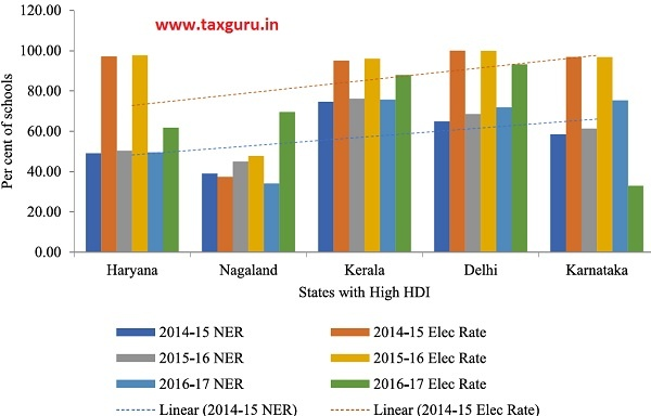 Figure 4 NER and Electricity Rate Nexus for selected States in India