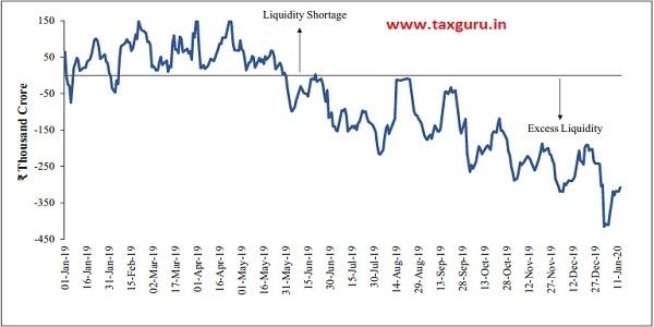 Figure 5 Daily Liquidity Management