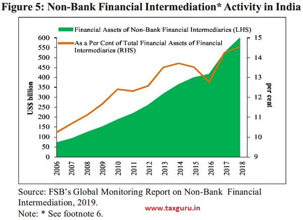 Figure 5- Non-Bank Financial Intermediation