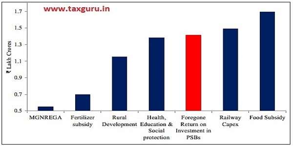 Figure 6 Comparison of the foregone return on taxpayer money investment in PSBs