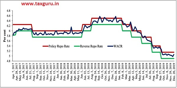 Figure 6 Policy Corridor and Call Rate