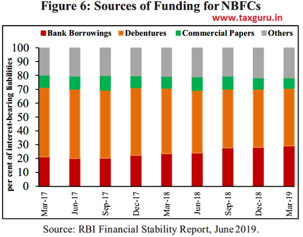 Figure 6 Sources of Funding for NBFCs