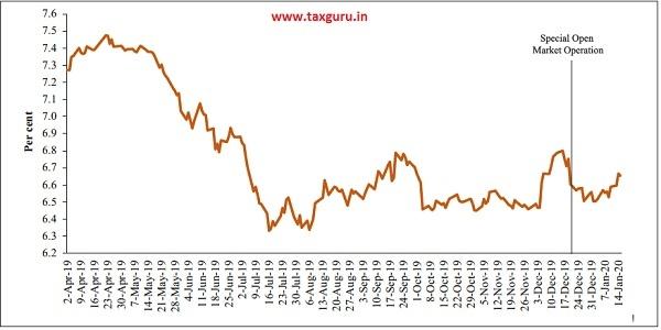 Figure 7 10-Year Benchmark G-Sec Yield