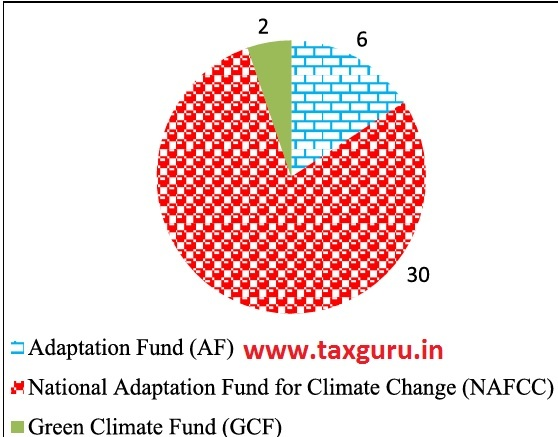 Figure 7 Climate Change Projects (as on 31 December 2019) by NABARD (In Number)