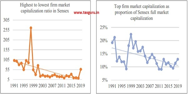 Figure 7 Decreasing size concentration of firms in the Sensex