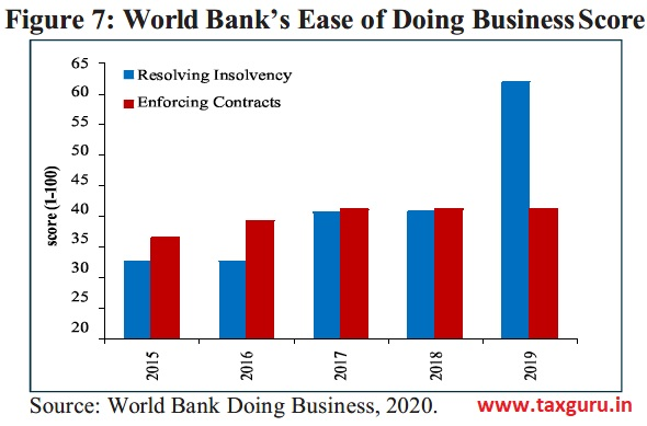 Figure 7 World Banks Ease of Doing BusinessScore